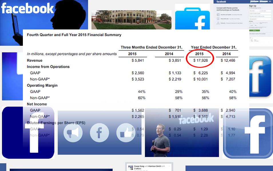 Top, Pendapatan Facebook tahun 2015 sebesar USD 17.93 Miliar